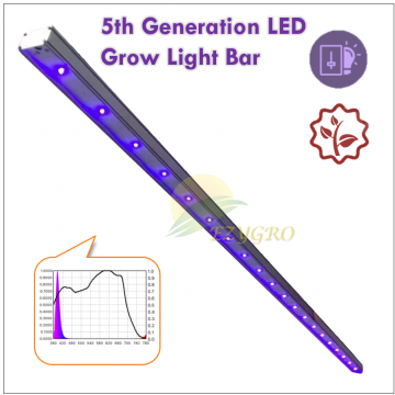 HEGL Series Pure Near-UV LED Growth Light High Efficient G5(5th generation)
