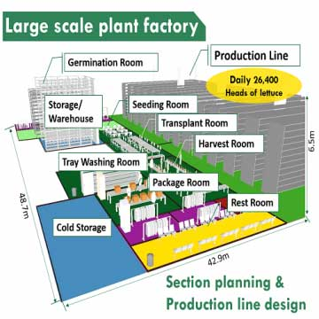 SMARTAGRO Large-scale Tank carrier NFT/Hybrid Corps Production Line Customization & Vertical Farm System