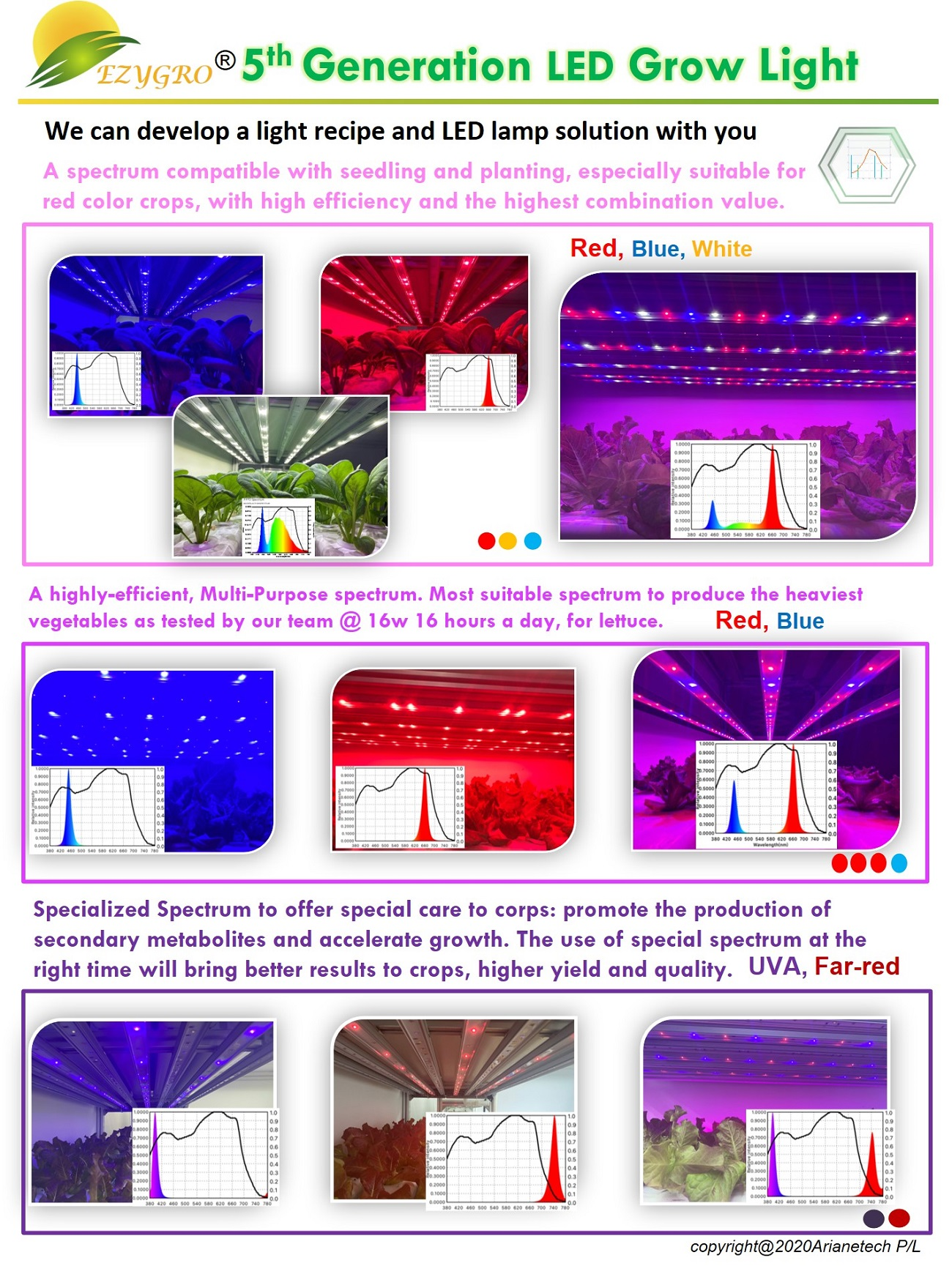 5 generation ezygro led grow light bar for crops in vertical farming 10