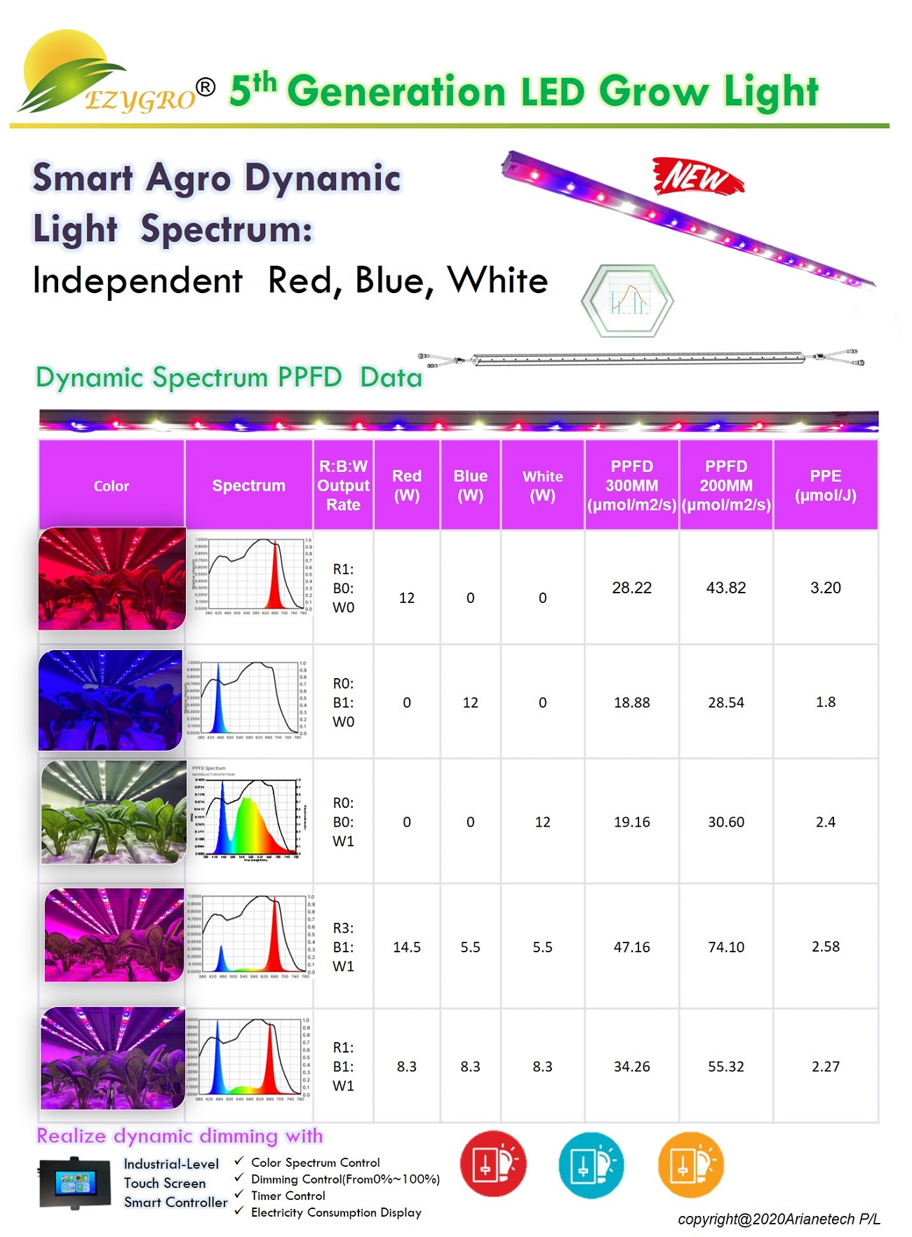 5 generation ezygro led grow light bar for crops in vertical farming 12