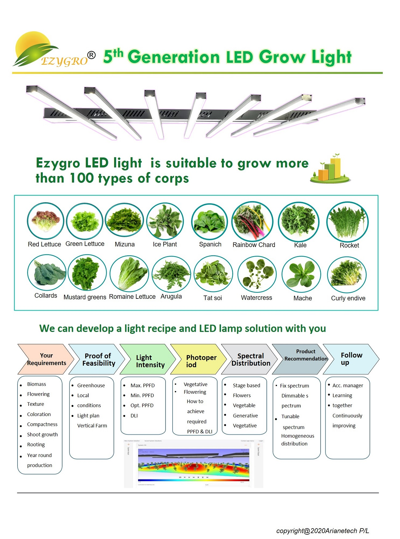 5 generation ezygro led grow light bar for crops in vertical farming 14