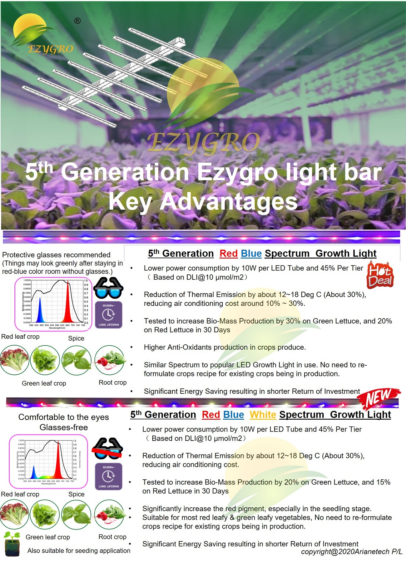 5 generation ezygro led grow light bar for crops in vertical farming 4