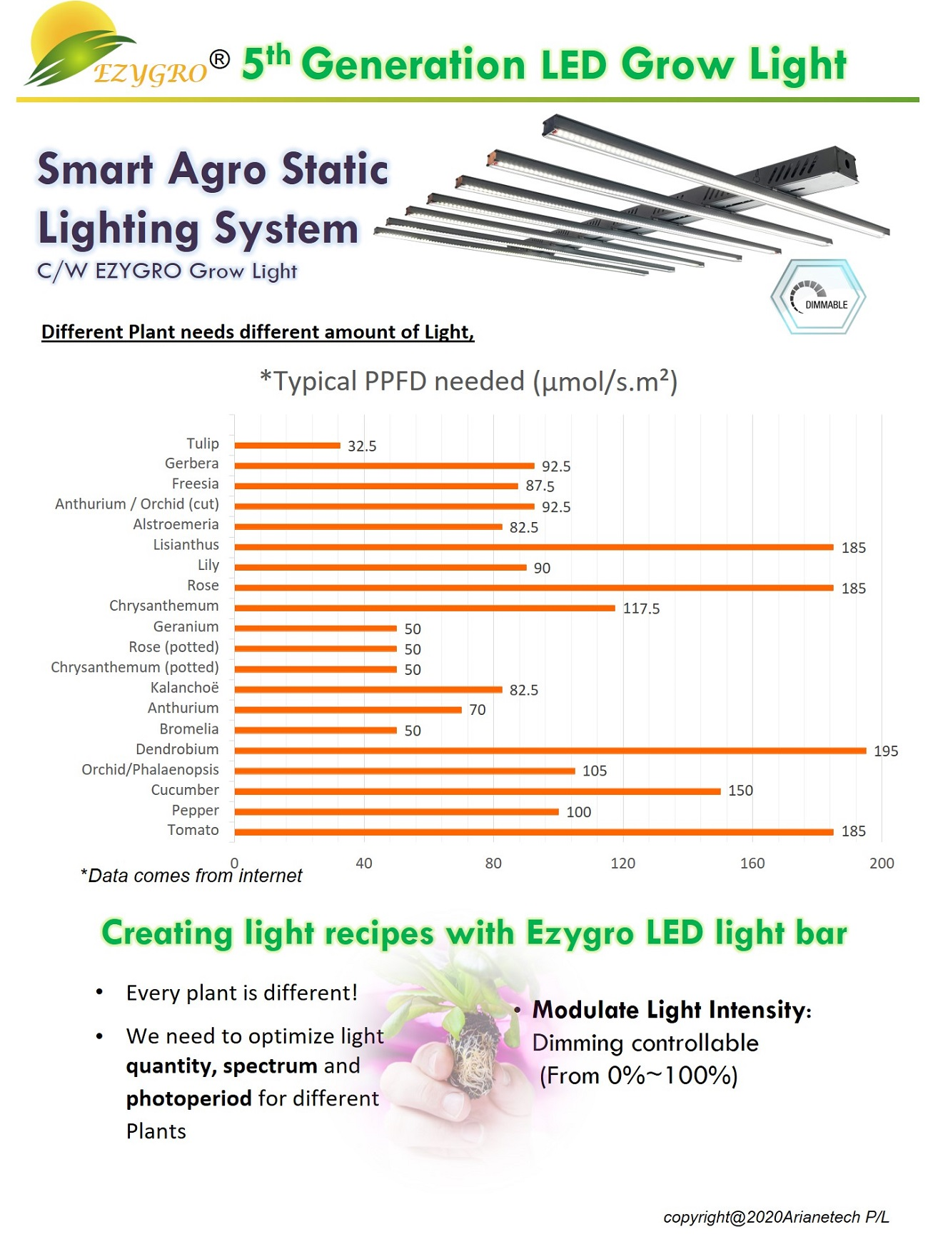 5 generation ezygro led grow light bar for crops in vertical farming 7