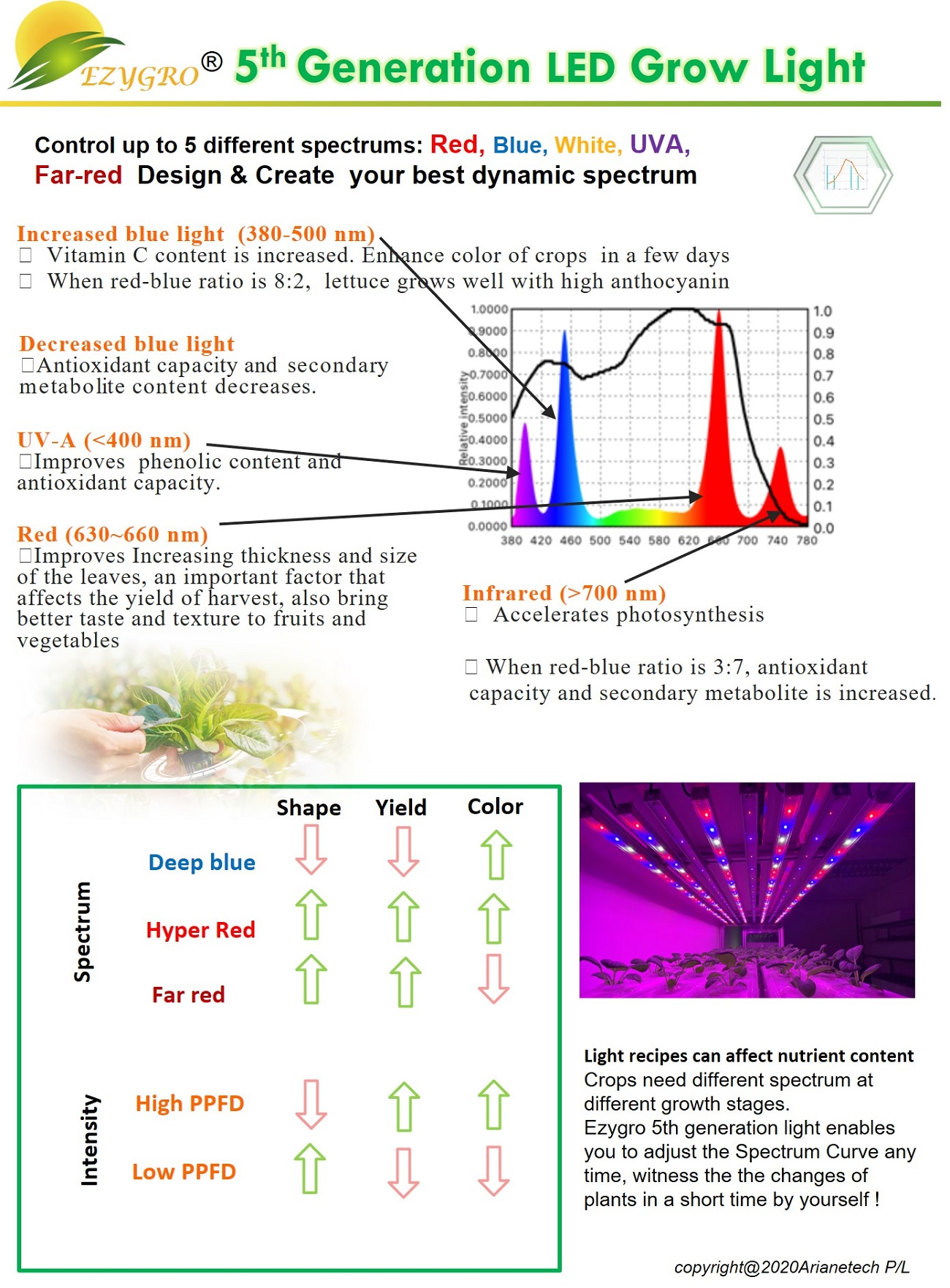 5 generation ezygro led grow light bar for crops in vertical farming 9